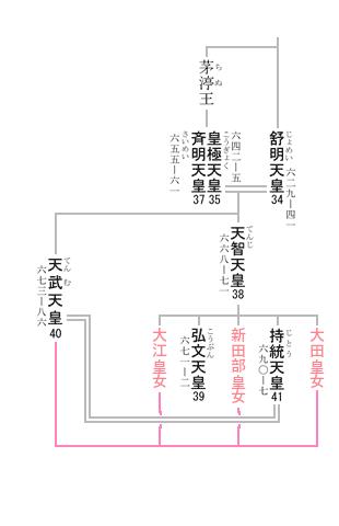 第40代 天武天皇 系図