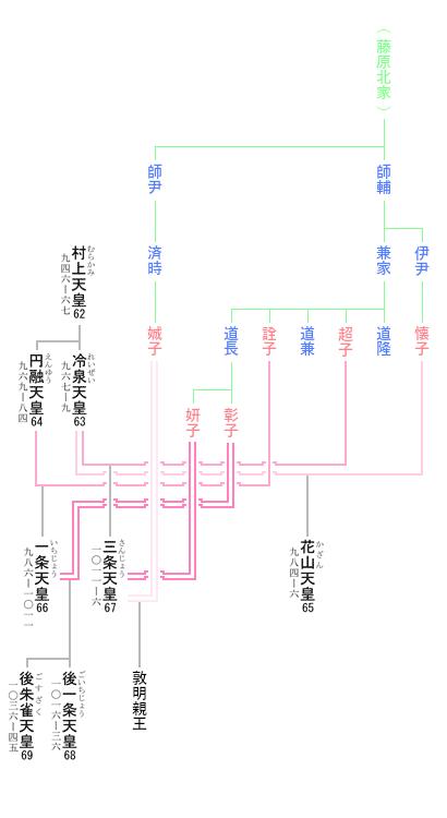 三条天皇 系図