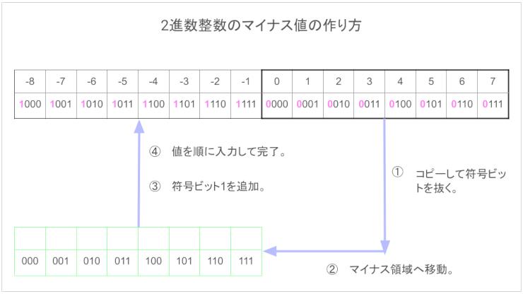 2進数整数のマイナス値