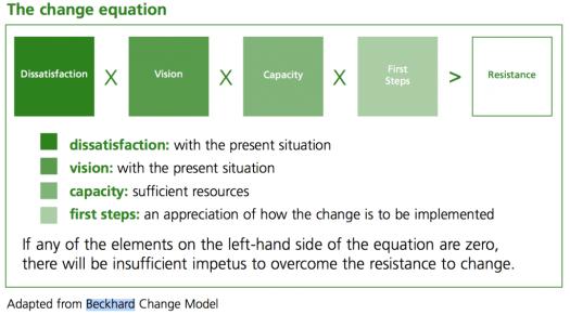 Adapted Beckard Change Model