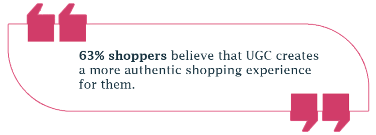 63% shoppers believe that UGC creates a more authentic shopping experience for them.