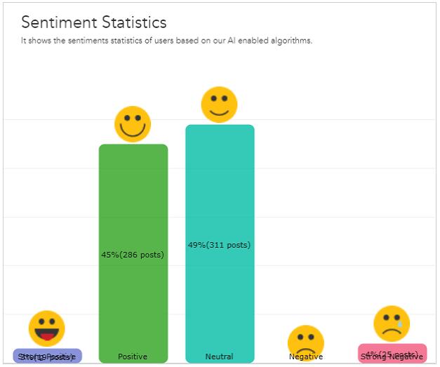 Web Sentiment Statistics