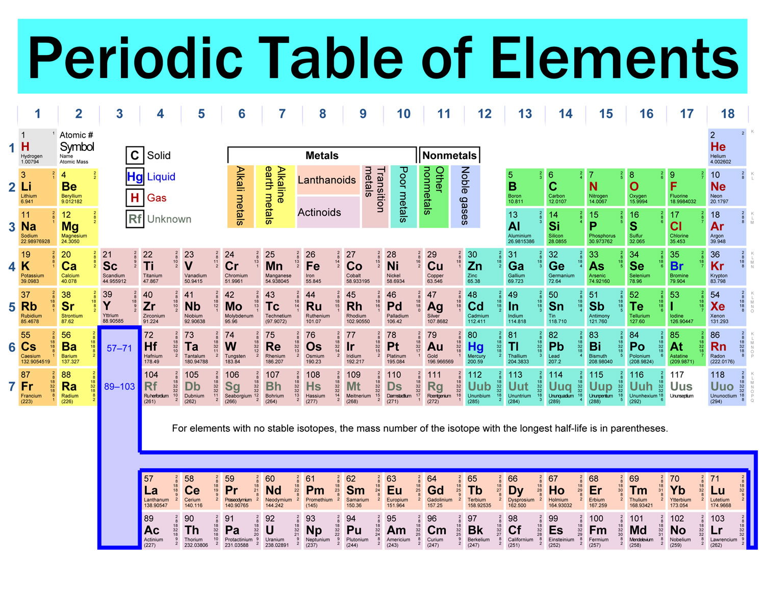 Know Your Periodic Table
