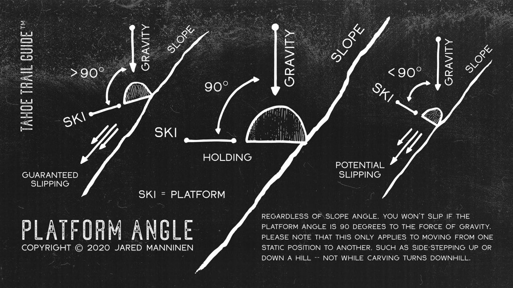 Diagram illustrating platform angle for xc skiing