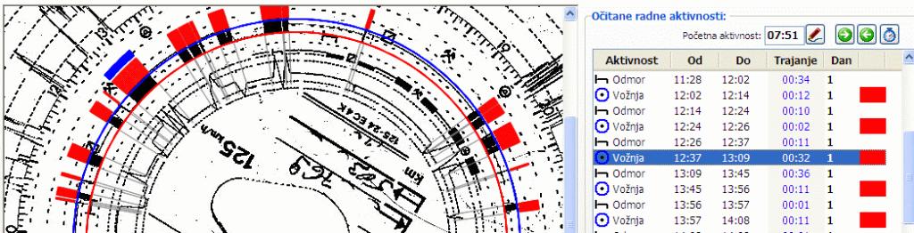 Očitavanje taho listića - oznake aktivnosti na skeniranom zapisu
