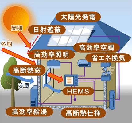 日本の太陽光パネルメーカーの生き残る道は?