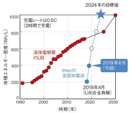 全個体電池の新製法出現。全個体リチウムイオン電池の実用化が早まるか?