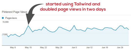 started-using-tailwind-and-saw-doubling-of-page-views-from-pinterest-in-two-days