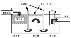 グリストラップ構造