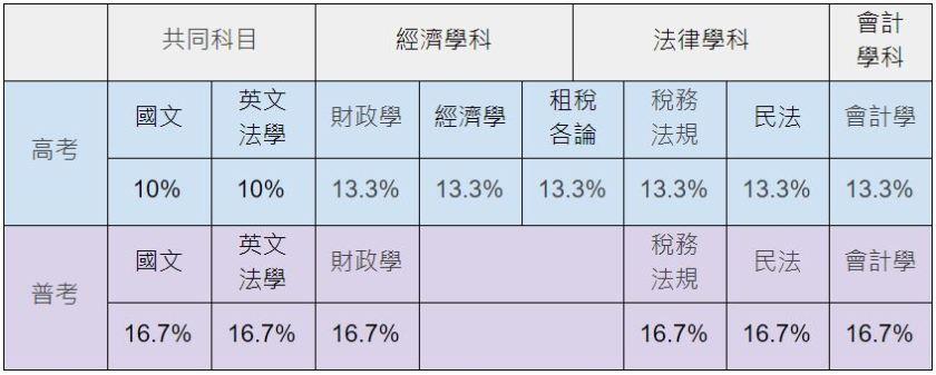 財稅行政科目表