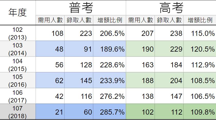 人事行政-高普考表1.PNG