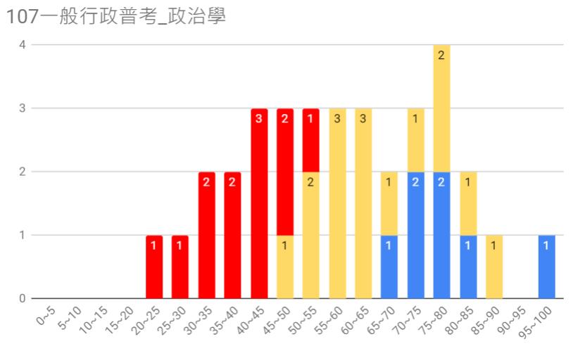 107一般行政普考圖13.PNG