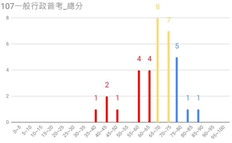 107一般行政普考圖3