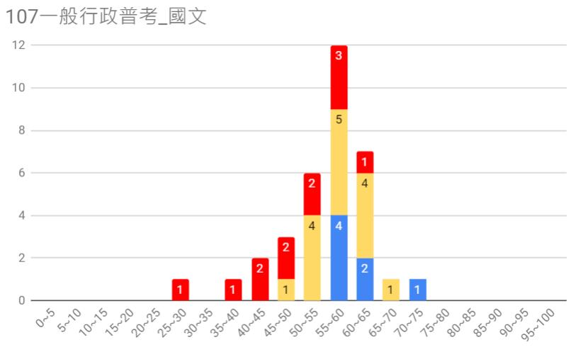 107一般行政普考圖5.PNG