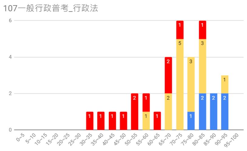 107一般行政普考圖9.PNG