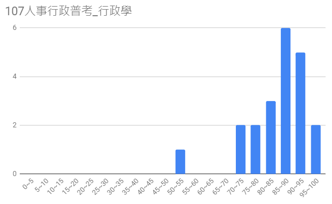 107人事行政普考圖10