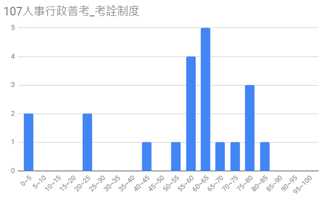 107人事行政普考圖12-1