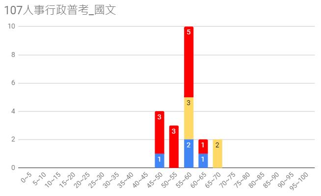 107人事行政普考圖5
