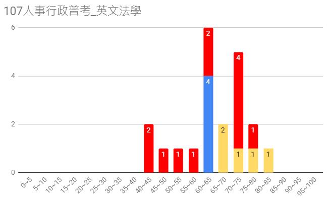 107人事行政普考圖7