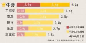 牛蒡茶成分表