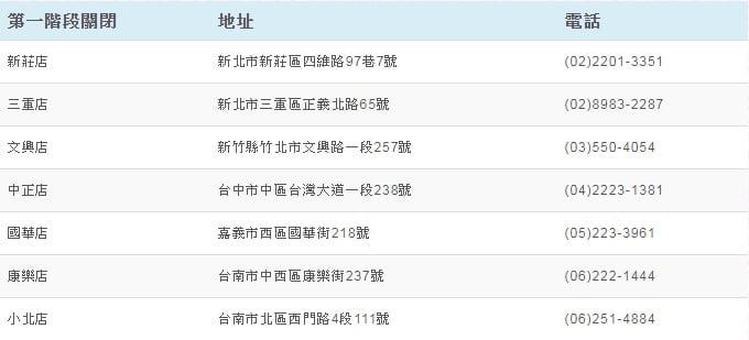 2020 04 13 165237 - 美華泰五月底前全面歇業,香港服飾bossini七月底將撤出台灣!