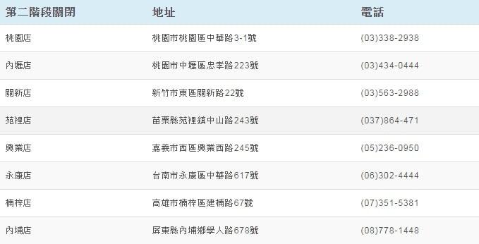 2020 04 13 165259 - 美華泰五月底前全面歇業,香港服飾bossini七月底將撤出台灣!
