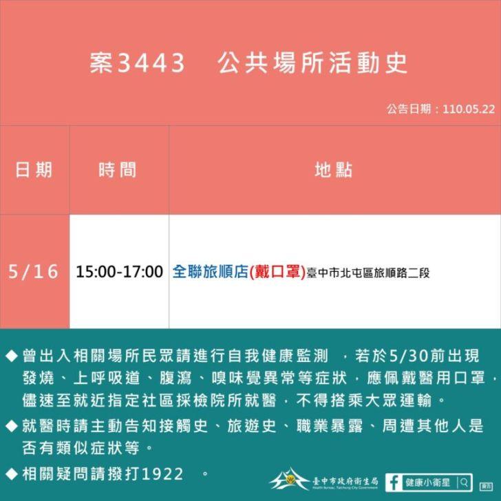 2021 05 22 152713 - 5/22台中本土最新確診案例足跡整理!