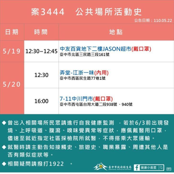 2021 05 22 152812 - 5/22台中本土最新確診案例足跡整理!