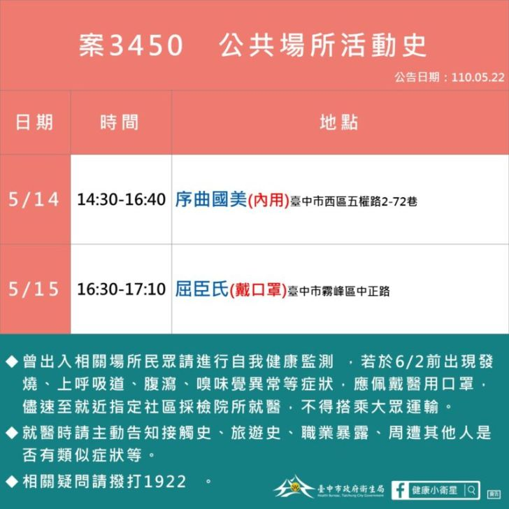 2021 05 22 153701 - 5/22台中本土最新確診案例足跡整理!