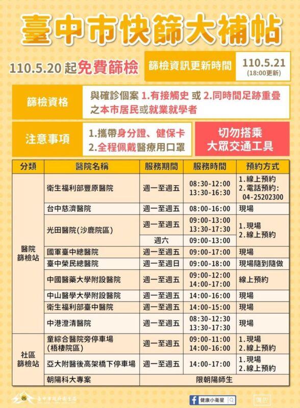 2021 05 22 155025 - 5/22台中本土最新確診案例足跡整理!