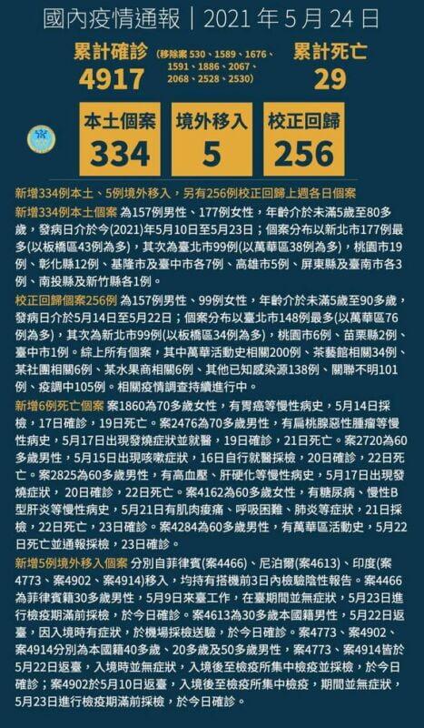 2021 05 24 144206 - 5/24新增本土個案334例、校正回歸256例,死亡6例
