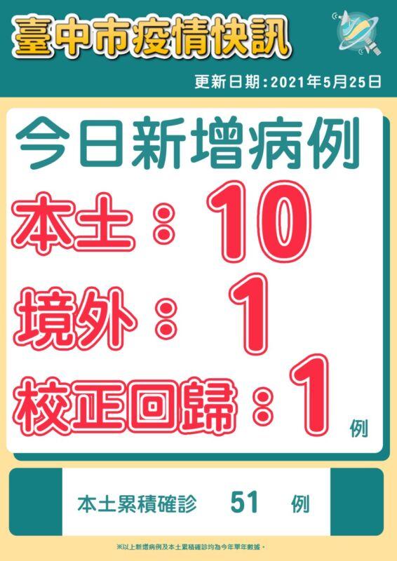 2021 05 25 151809 - 5/25台中本土最新確診案例足跡整理!