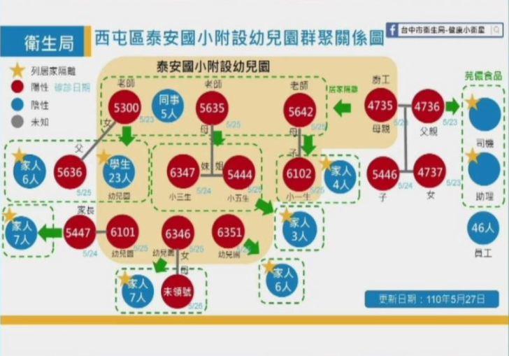 2021 05 27 151559 - 5/27台中本土最新確診案例足跡整理!