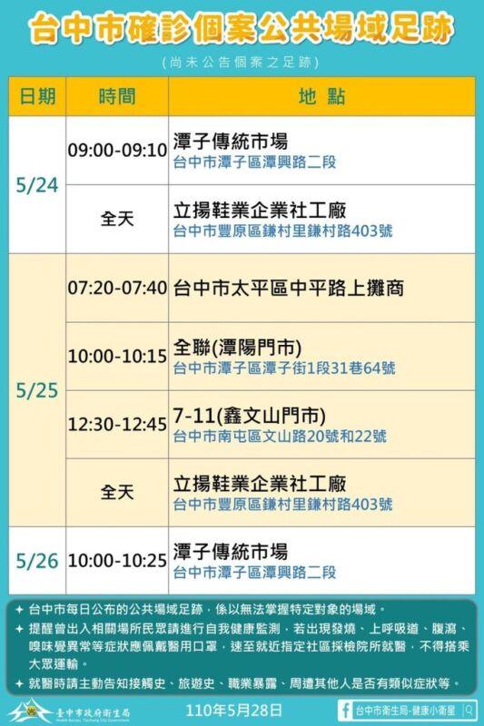 2021 05 28 152141 - 5/28台中本土最新確診案例足跡整理!