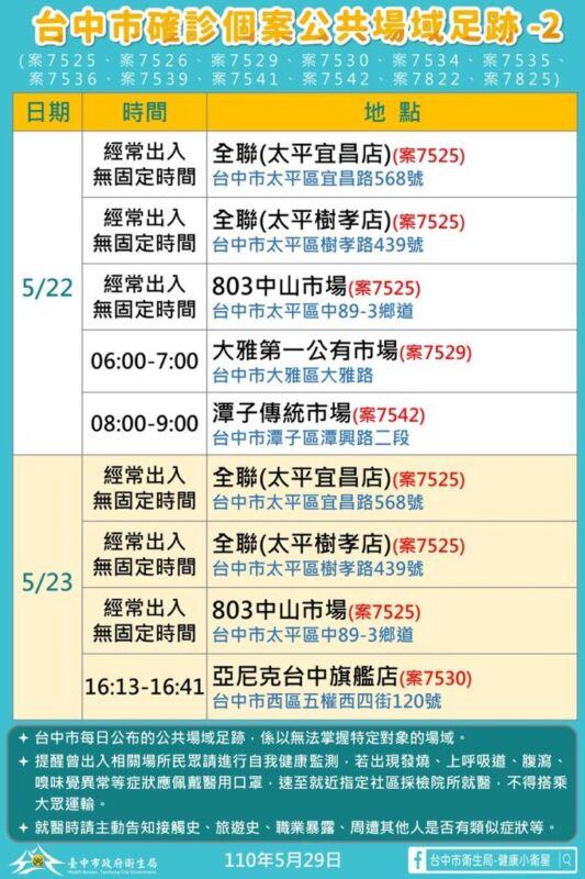 2021 05 29 151939 - 5/29台中本土最新確診案例足跡整理!
