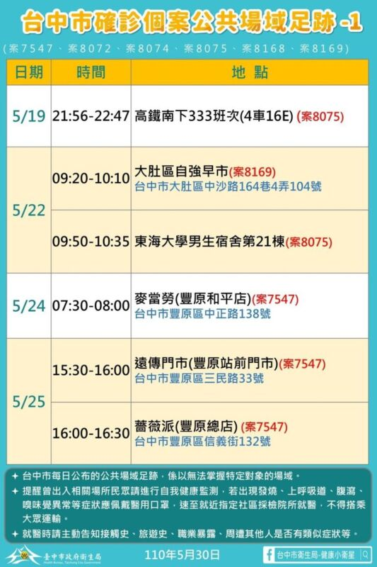 2021 05 30 151514 - 5/30台中本土最新確診案例足跡整理!