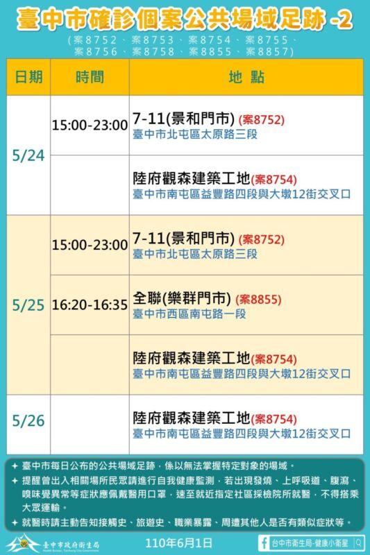 2021 06 01 151650 - 6/1台中本土最新確診案例足跡整理!