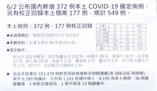 2021 06 02 140708 - 6/2新增本土個案372例,校正回歸177例,死亡12例