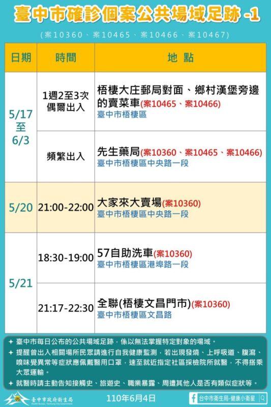 2021 06 04 151746 - 6/4台中本土最新確診案例足跡整理!