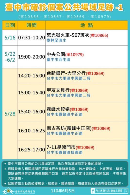 2021 06 05 152053 - 6/5台中本土最新確診案例足跡整理!