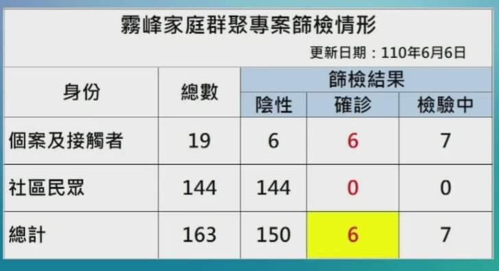 2021 06 06 152645 - 6/6台中本土最新確診案例足跡整理!