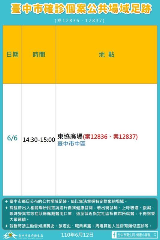 2021 06 12 151851 - 6/12台中本土最新確診案例足跡整理!