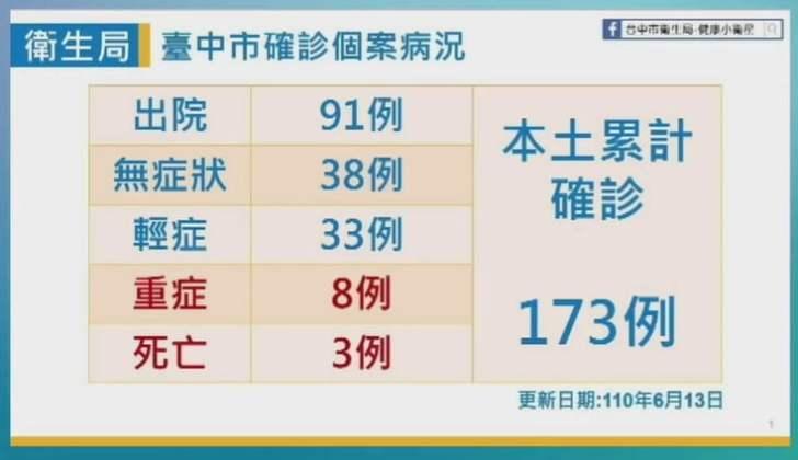 2021 06 13 152111 - 6/13台中本土最新確診案例足跡整理!