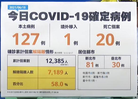 2021 06 19 140449 - 三級警戒以來最新低!6/19今日新增本土個案127例,死亡20例