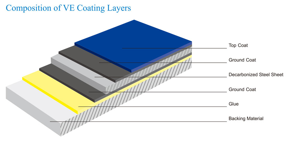 TECO Vitreous Enamel Coating Layers Image