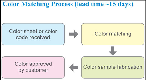 TECO Vitreous Enamel Panel Color Matching Process Image