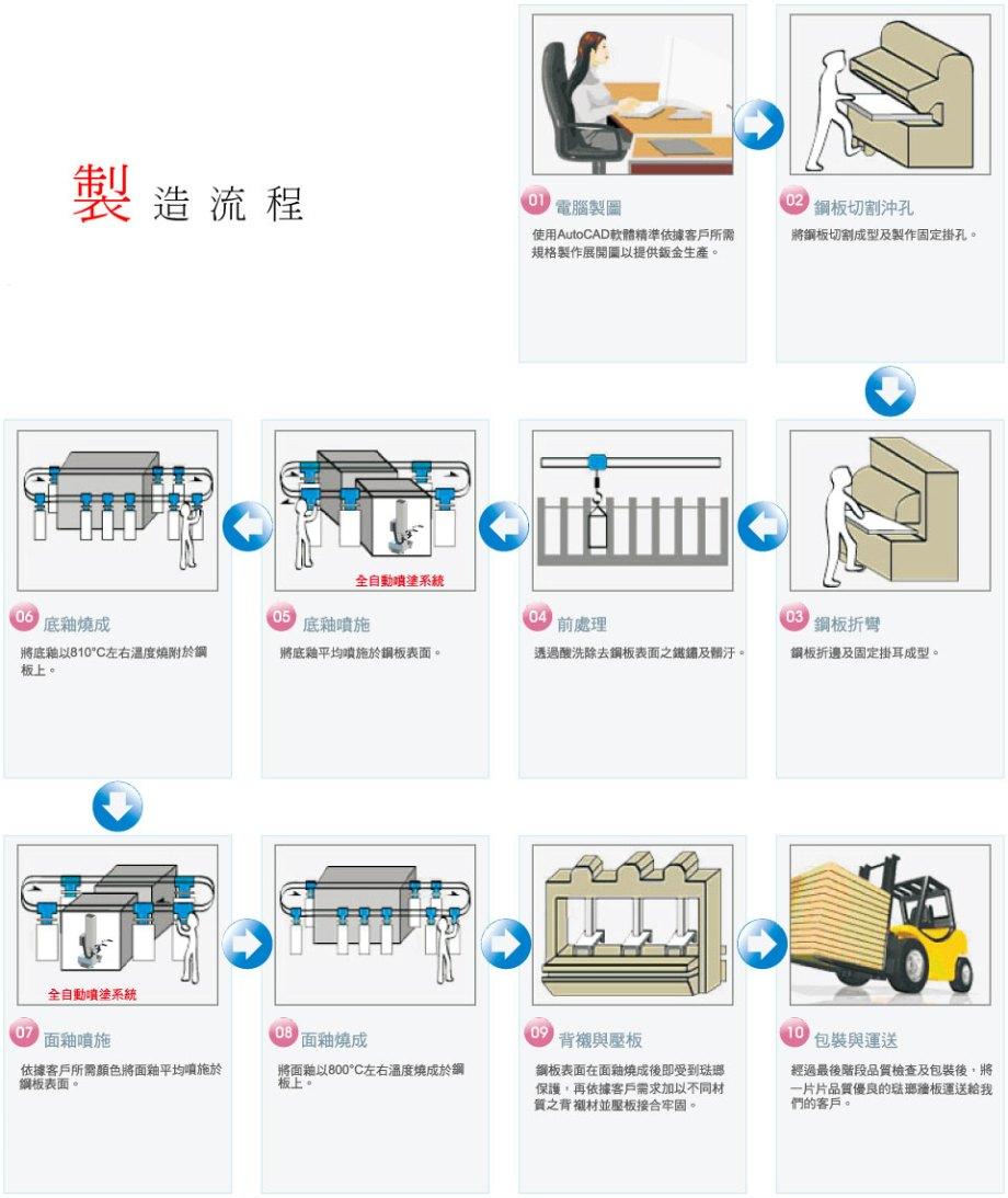 Manufacturing Process Image