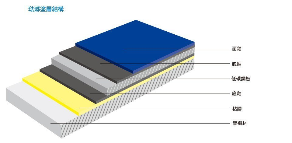 TECO Porcelain Enamel Materials Image