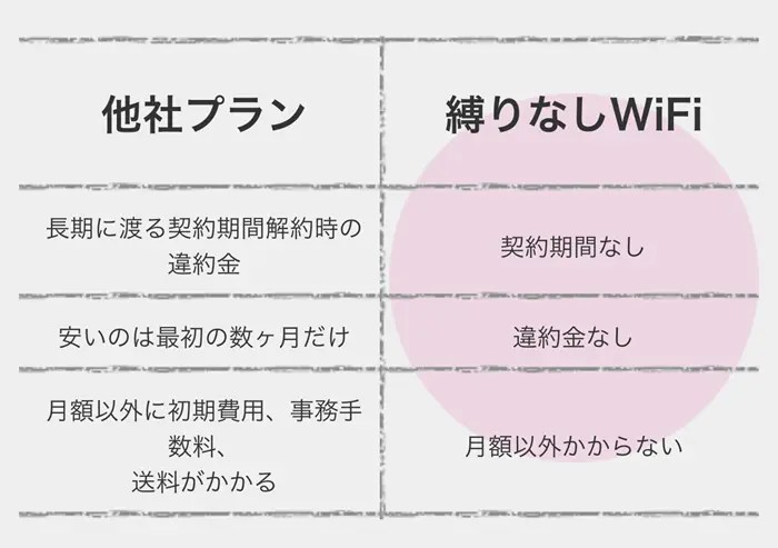 縛りなしWiFiと他社モバイルWi-Fiの特徴を比較