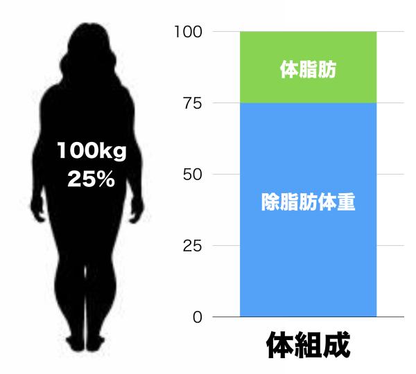 体重100kg体脂肪率25%の人